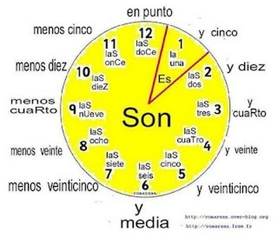 Image result for telling time in spanish